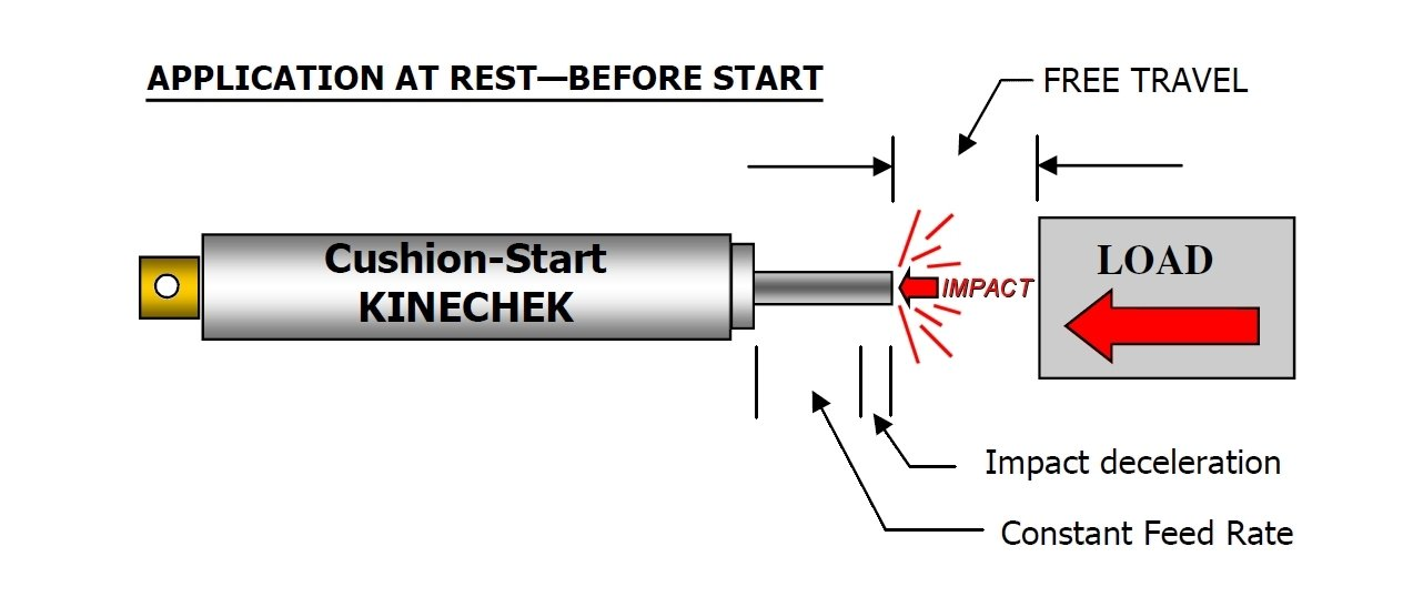 Kinechek Speed Regulators