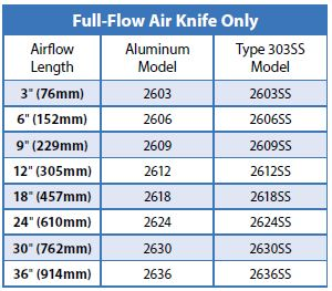 full flow air knife