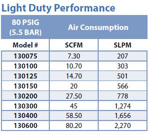 Light Duty Line Vac Performance