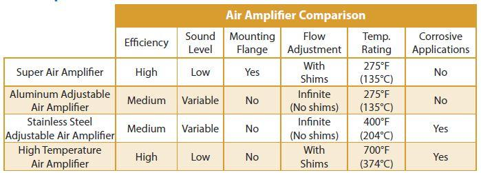 aa7 Air Amplifier Overview